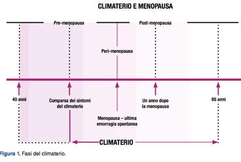 Gravidanza e menopausa - Menopausa e pavimento pelvico